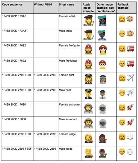 emoji unicode apple le pide a unicode que a 241 ada otros 10 emoji de