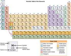Proton Number Periodic Table Atoms Isotopes Ions And Molecules The Building Blocks