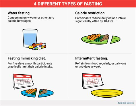 fasting diet how to fast to improve health business insider
