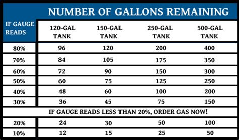 propane usage chart pictures to pin on pinterest thepinsta