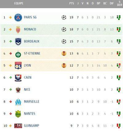Calendrier Ligue 1 Bordeaux Marseille Classement De L1 Marseille Se Rapproche Du Podium Fil