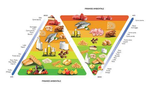 piramide alimentare da stare la doppia piramide alimentare e ambientale il segreto per