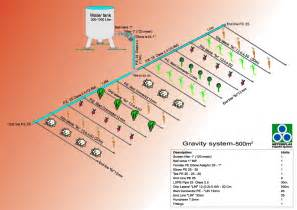 gds gravity drip system the gds is designated to achieve cost