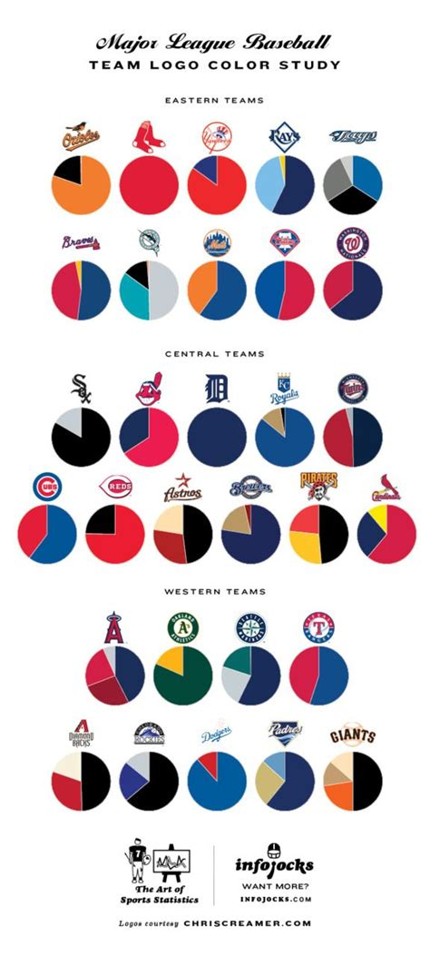 team colors mlb team color study sports mlb teams orioles