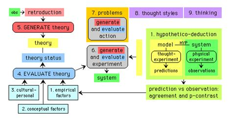 Problem Solving Education In Schools For Life