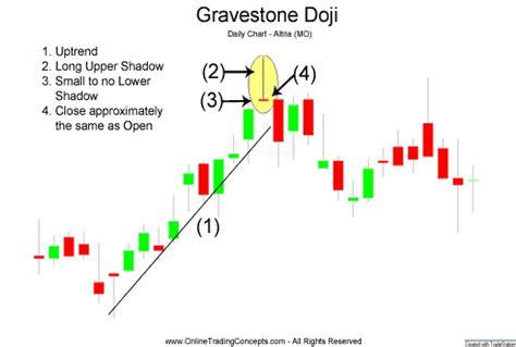 Candlestick Pattern Gravestone Doji | gravestone doji candlestick chart pattern