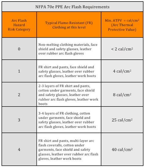 nfpa 70e arc flash ppe table nfpa 70e table images search
