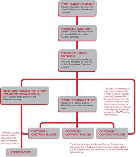 Diagram For Vehicle Insurance Insurance Brochures | diagram for vehicle insurance insurance brochures