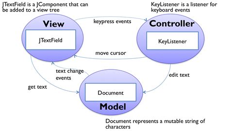 pattern mvc java swing reading 24 graphical user interfaces