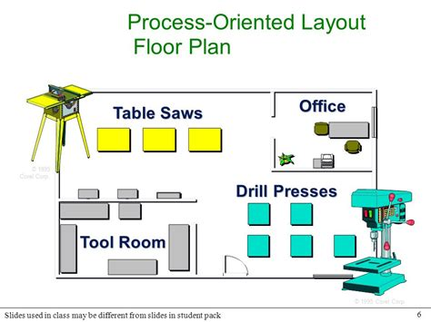 process layout with exles technical note 6 facility layout ppt download