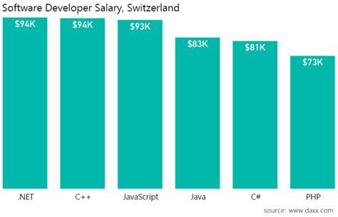 application design engineer salaries software engineer salaries by country salary comparison