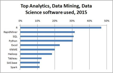 best data analysis software the most important skill in data science mining and