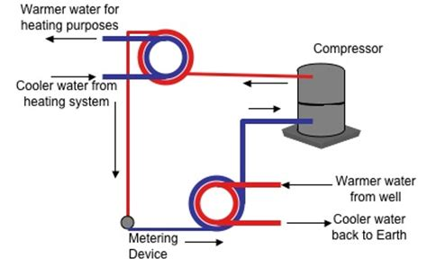 water source heat piping diagram heat piping schematic diagram heat free engine