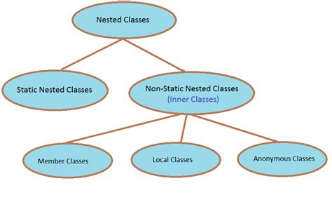 java tutorial nested classes learn oracle applications with me nested classes static