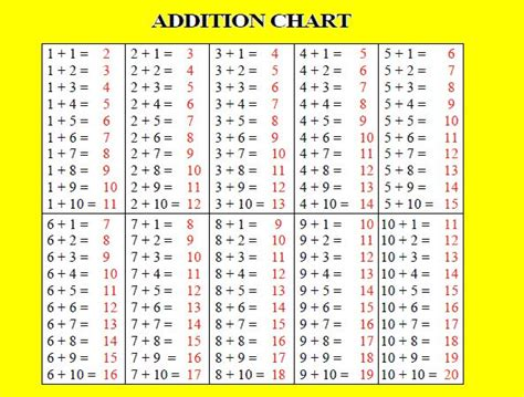diagram for addition addition fact chart search angie addition facts math and math charts