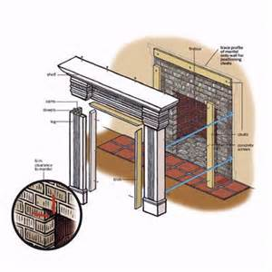 overview how to install a mantel this house