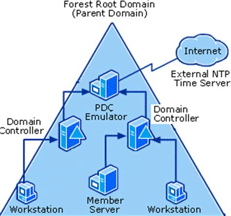 time synchronization   windows domain