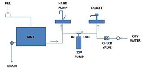 Travel Trailer Plumbing Diagram by Water Diagram For Travel Trailer Water Free Engine Image