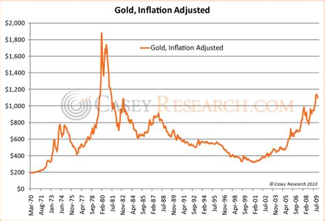 Gold Price Inflation Adjusted Gold Price Chart History Is Gold In