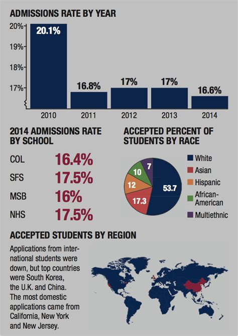 Mcdonough Mba Acceptance Rate by 16 6 Admitted To Class Of 2018