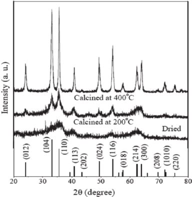 xrd pattern of iron oxide nanoparticles x ray diffraction pattern of dried and calcined iron oxide