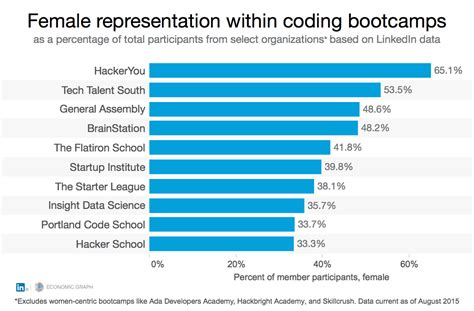 Gender Representation Top 10 Mba Programs by As Coding Bootcs Grow The Skills Gap Could Shrink