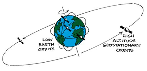 how the earth moves gcse science marked by teachers.com