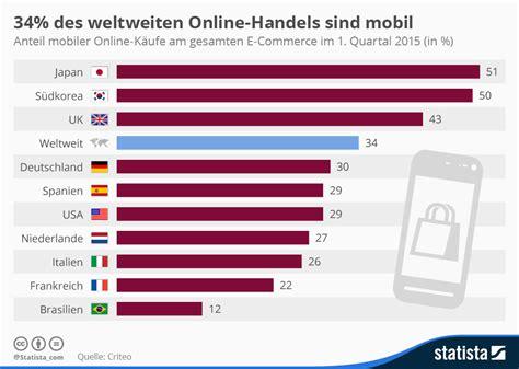 wann melden nach date infografik 34 des weltweiten handels sind mobil