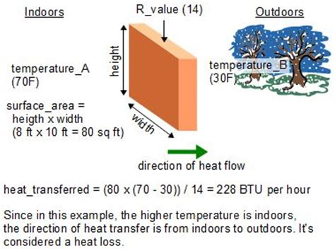 heat transfer loss formula and how to calculate it
