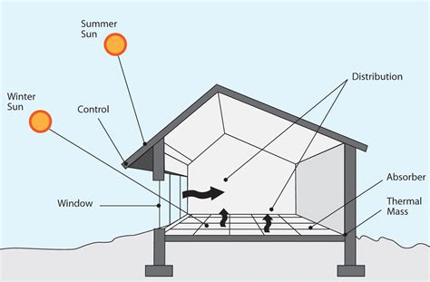 House Layout Design Principles by Reassessing Passive Solar Design Principles