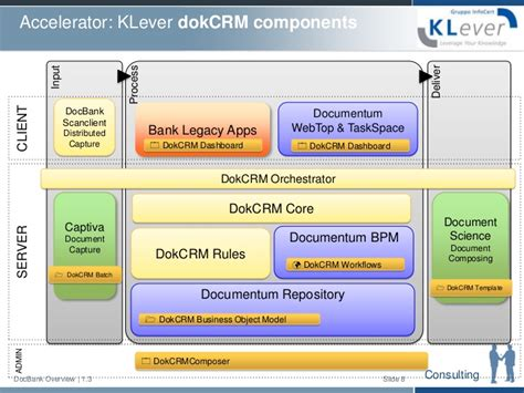 documentum architecture diagram dokcrm for banking architecture