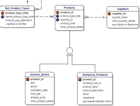 amazon database slide 8 tutorial on database schema