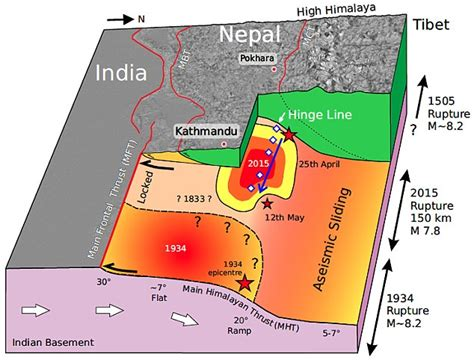 earthquake reason deadly kink in fault line beneath nepal causes the