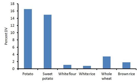 whole grains high in potassium 18 foods scientifically shown to lower blood pressure