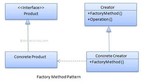 javascript pattern factory factory pattern javascript for dummies