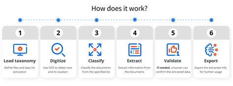 document understanding intelligent document processing