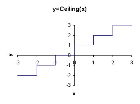 Ceiling Function Graph by Pretentious Title Dragons Deserve Numbers Sales