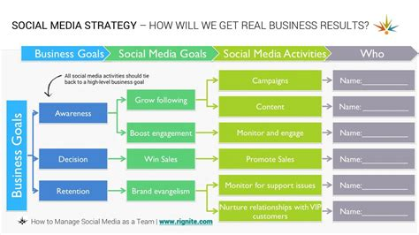 marketing strategy template social media strategy template template business