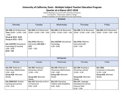 Uc Davis Mba Part Time Program Application by Sle Timeline Subjects Credential Ma Uc