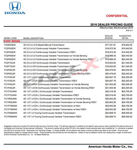 2016 Honda Civic Prices Leaked Starts From Usd 18 640