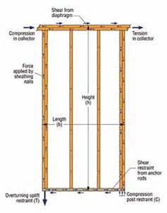 How To Make Interior Sliding Barn Doors Wood Shear Wall Design Interior Amp Exterior Doors