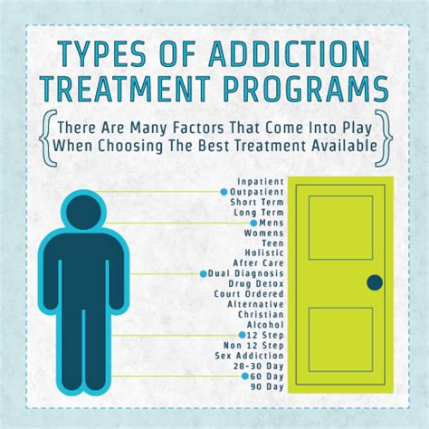 Detox Substance Abuse Treatment by Types Of Addiction Treatment Programs