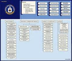 Cia Background Check Fbi Chain Of Command Enforcement Careers Chains