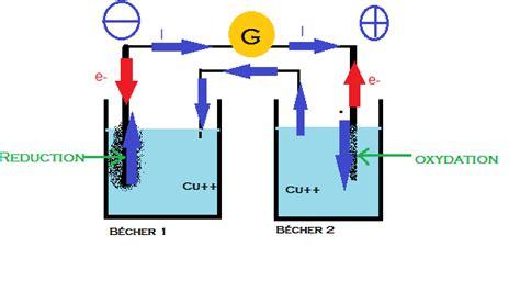 led anode et cathode anode cathode