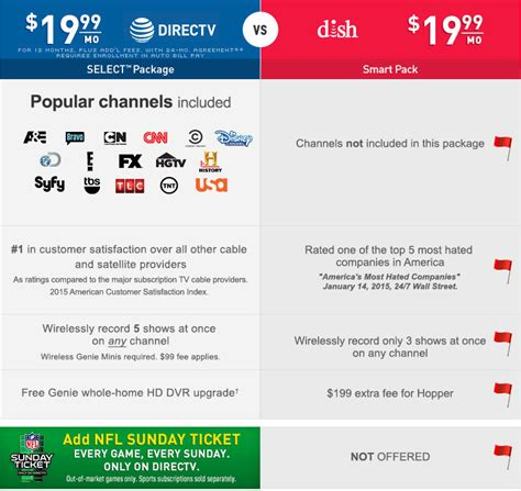 directv vs dish network reviews compare the best 2013 satellite quot marketing why dtv dtv vs dish packages slideshow