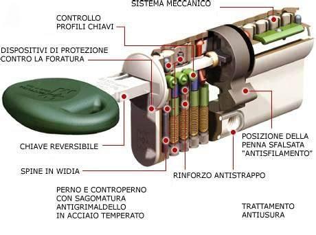 come si apre una porta senza chiave serrature con cilindro europeo ferramenta como olgiate comasco