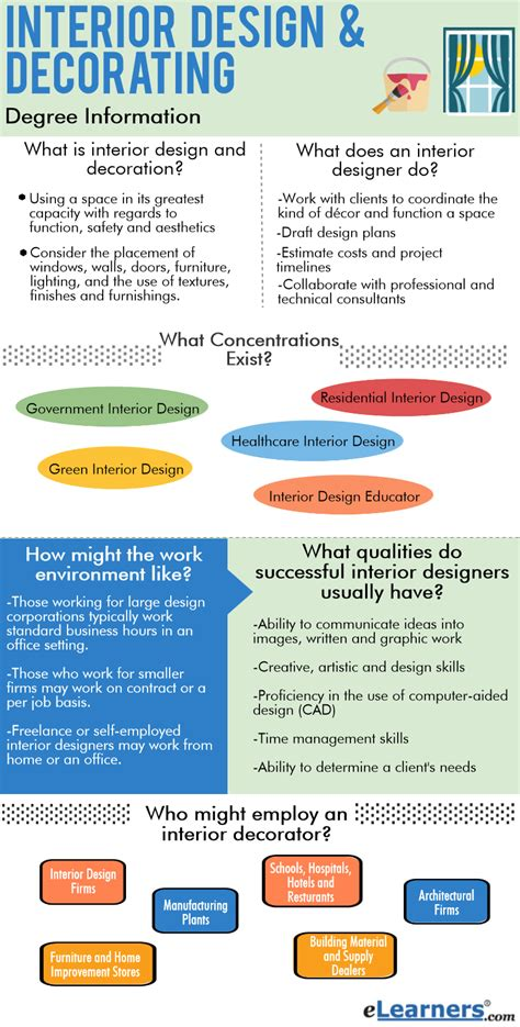 online interior design courses interior design schools online