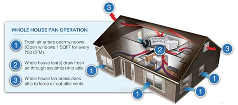 do whole house fans work top 15 home energy efficiency upgrades and their costs