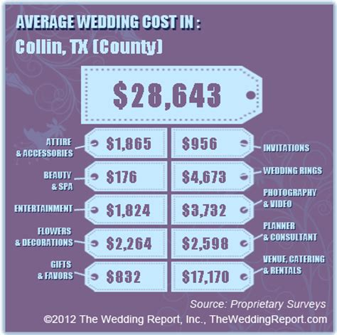 how much should my wedding cost? | posh floral designs