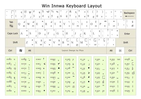keyboard layout manager for win 7 free alpha zawgyi myanmar unicode keyboard win innwa